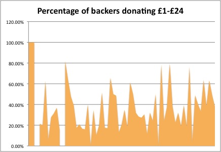 Percentages of donations made of £1 or more