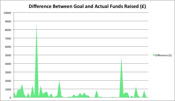 Difference between Goal and Actual Funds Raised