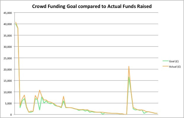 Crowd Funding Goal Compared to Actual Funds Raised