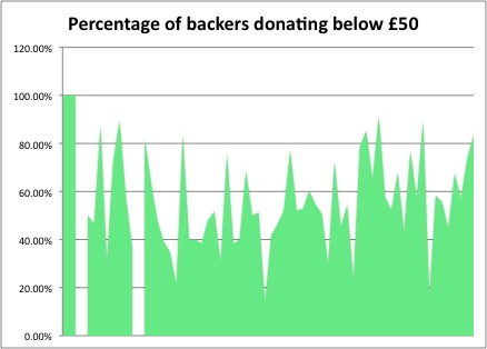 Percentage of donations below £50