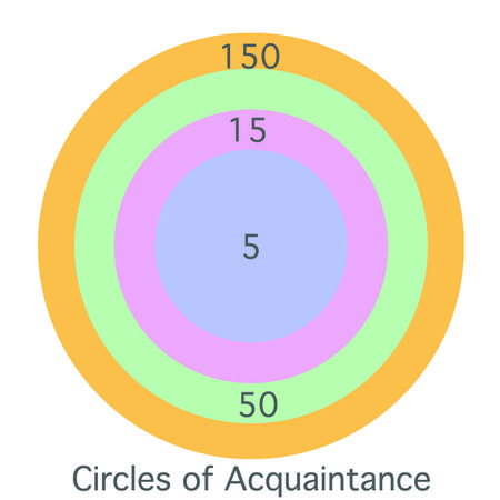 Diagram of Dunbar's Circles of Acquaintance