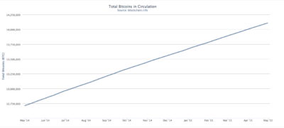 Total BTC in circulation .png